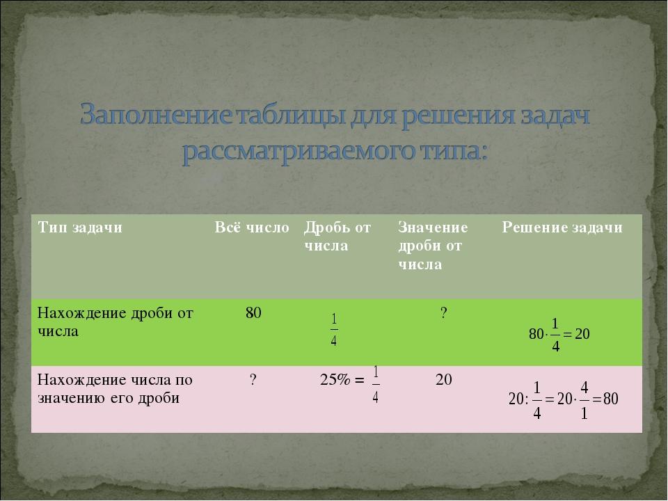 Тип задачиВсё числоДробь от числаЗначение дроби от числаРешение задачи На...