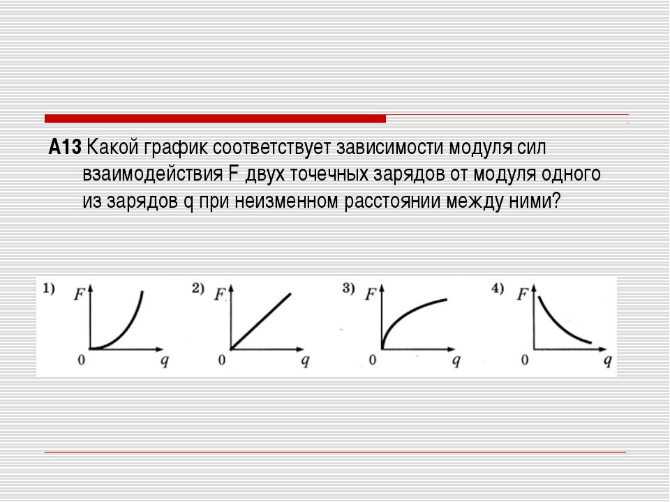 А13 Какой график соответствует зависимости модуля сил взаимодействия F двух т...