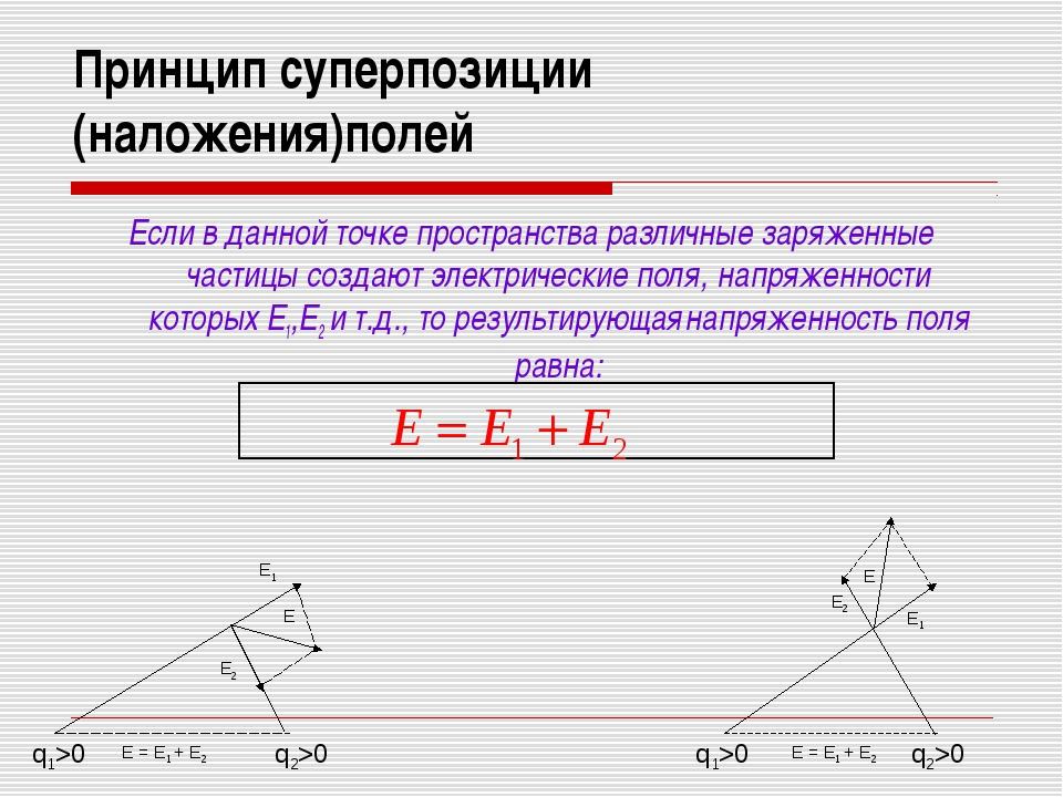 Принцип суперпозиции (наложения)полей Если в данной точке пространства различ...