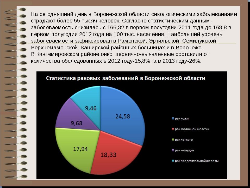 На сегодняшний день в Воронежской области онкологическими заболеваниями страд...