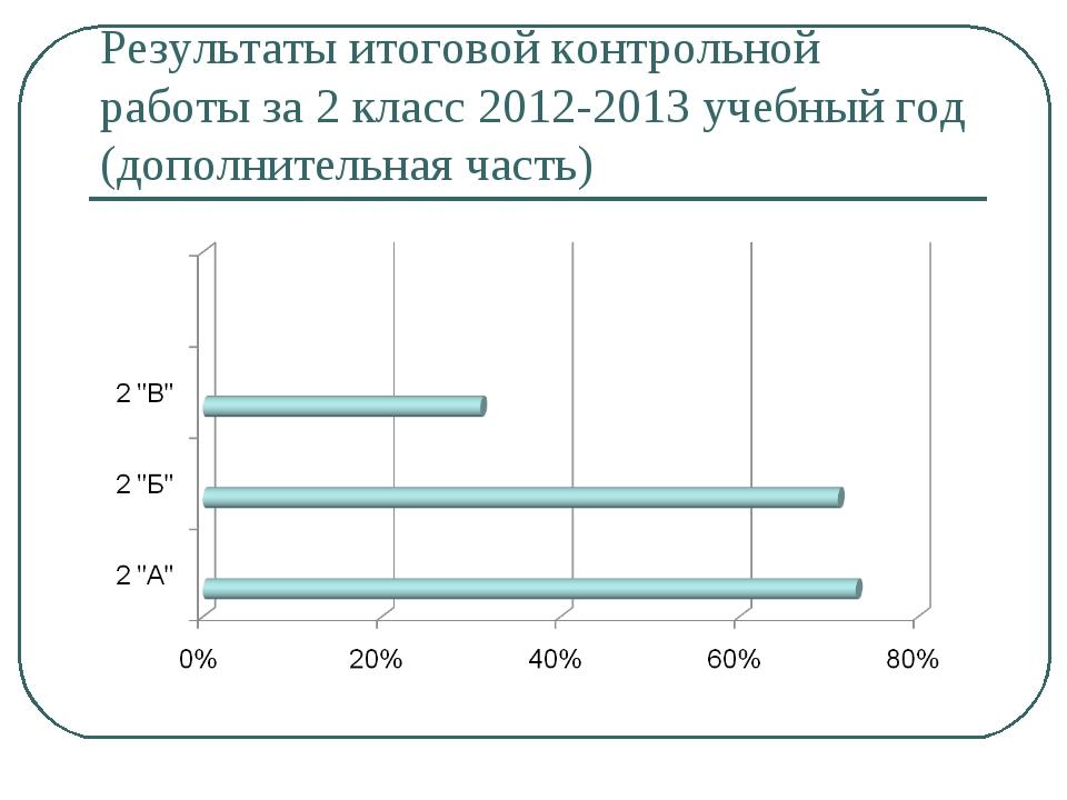 Результаты итоговой контрольной работы за 2 класс 2012-2013 учебный год (допо...