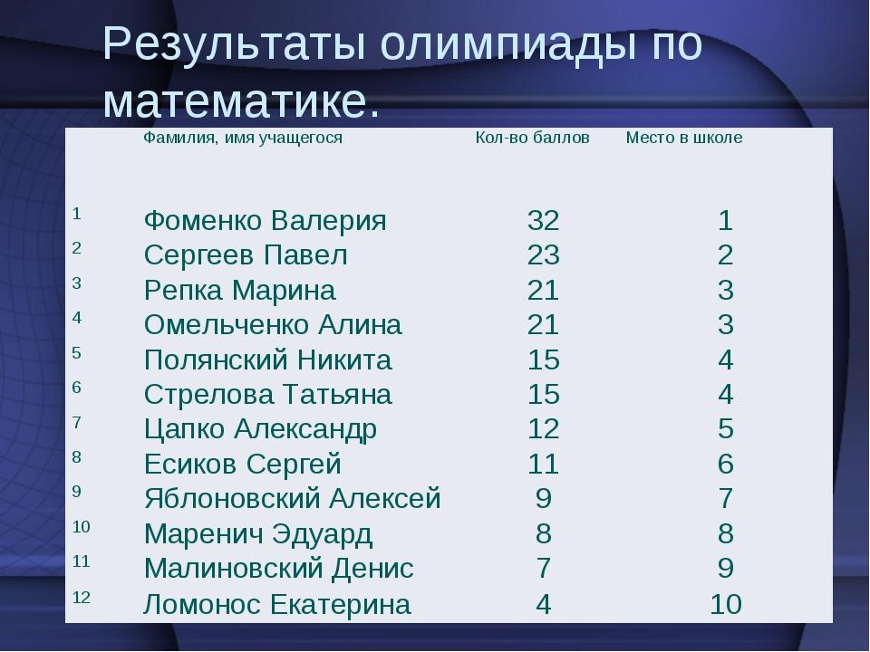 Результаты олимпиады по математике. Фамилия, имя учащегося Кол-во баллов...