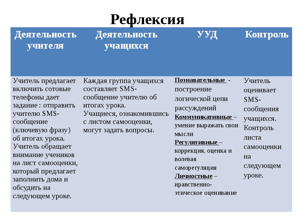 Рефлексия Деятельность учителя Деятельность учащихся УУД Контроль Учитель пре...