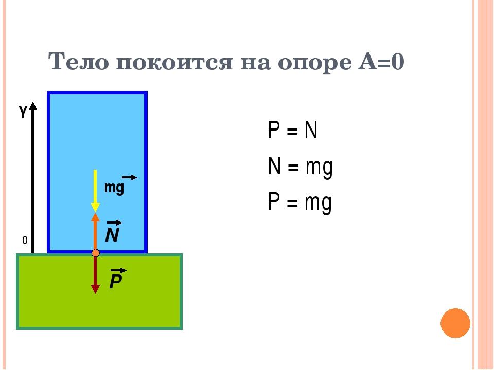 Тело покоится на опоре А=0 P = N N = mg P = mg 0 Y mg N P