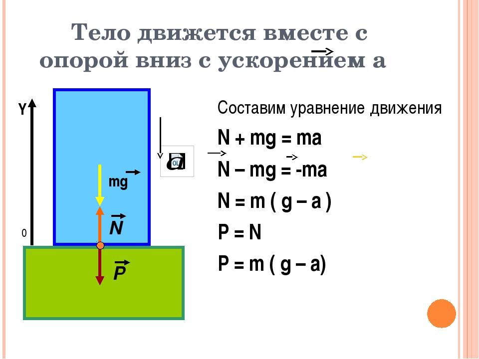 Тело движется вместе с опорой вниз с ускорением а 0 Y Составим уравнение движ...