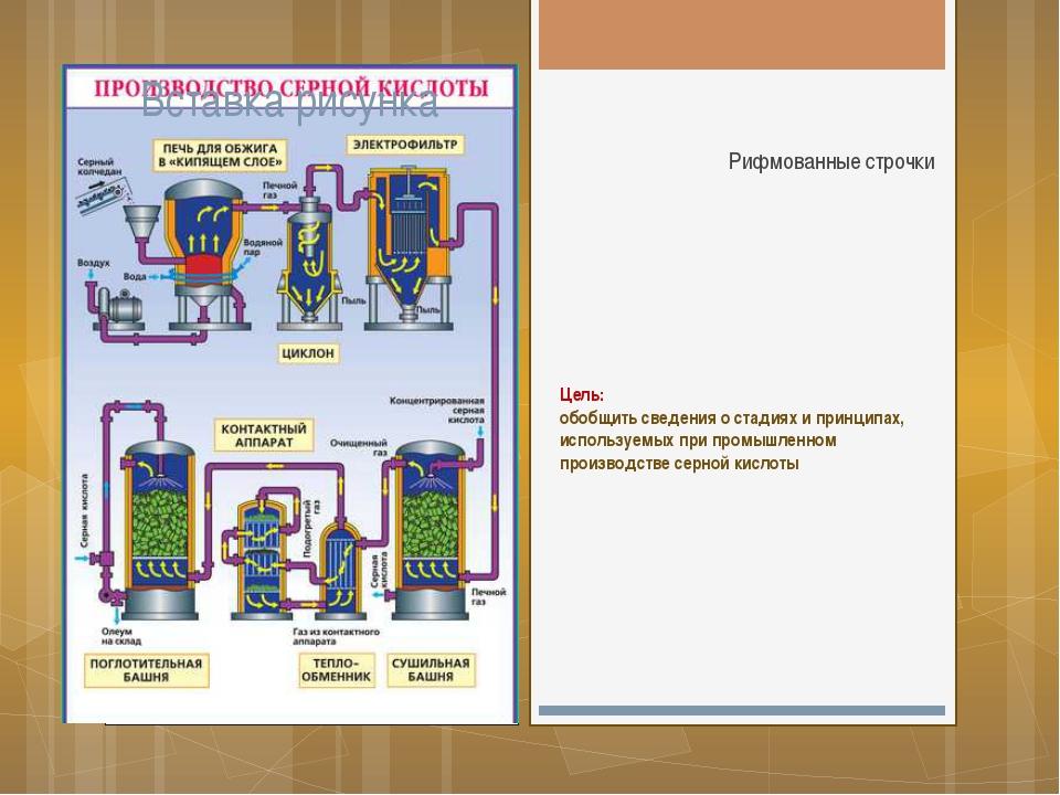 Цель: обобщить сведения о стадиях и принципах, используемых при промышленном...