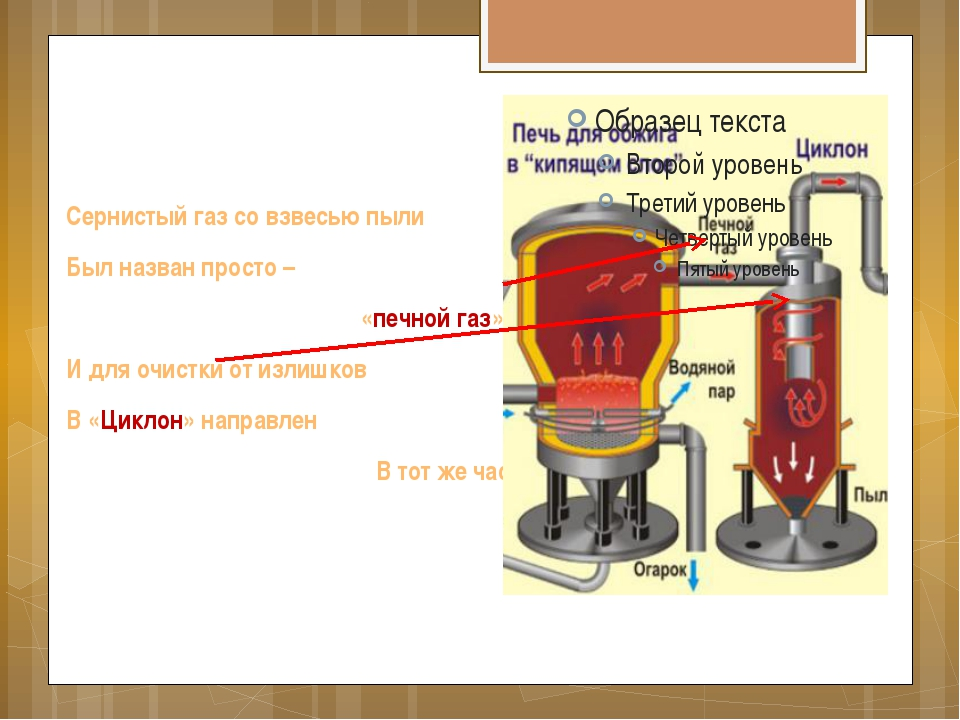 Сернистый газ со взвесью пыли Был назван просто – «печной газ», И для очистки...
