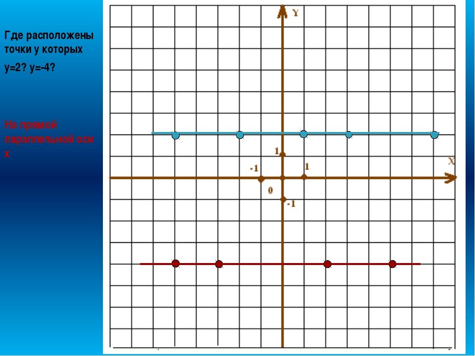 Где расположены точки у которых х=2? х=-6? На прямой параллельной оси у
