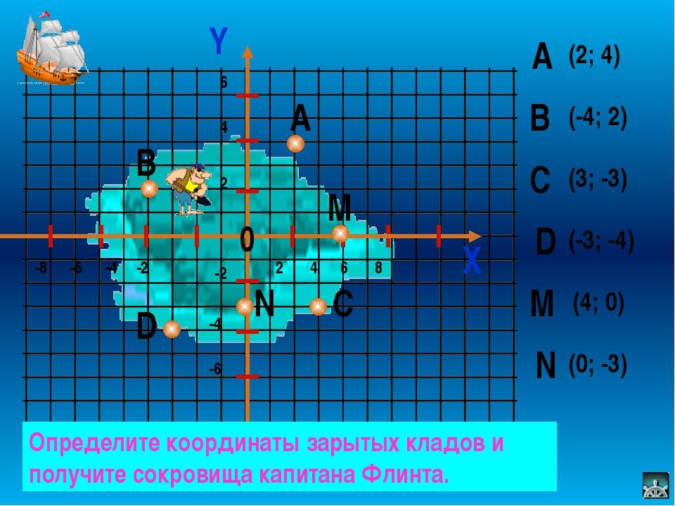 Группа 1 Созвездие «Малой Медведицы» (6; 6), (–3; 5,5), (–8; 5), (0; 7,5...