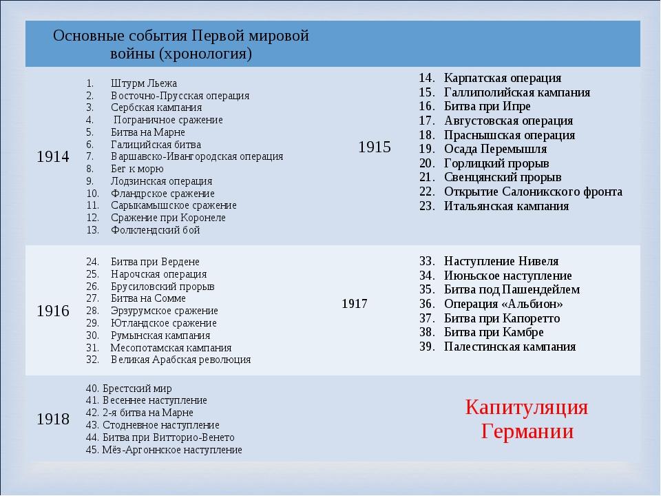 Основные события Первой мировой войны (хронология) 1914Штурм Льежа Восточ...