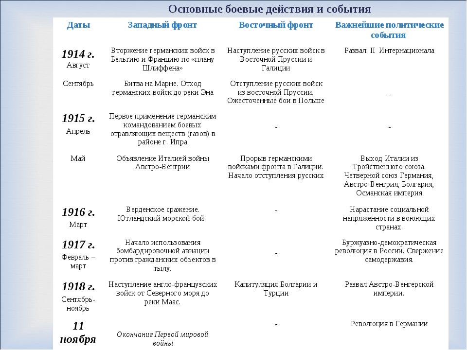 Основные боевые действия и события ДатыЗападный фронтВосточный фронтВажней...