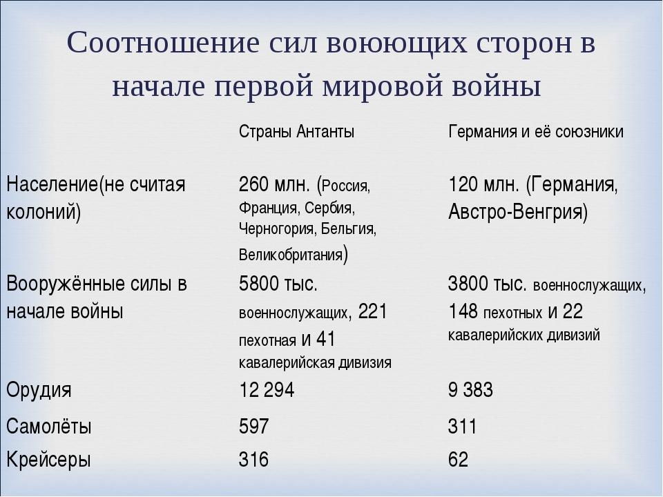 Соотношение сил воюющих сторон в начале первой мировой войны Страны Антанты...