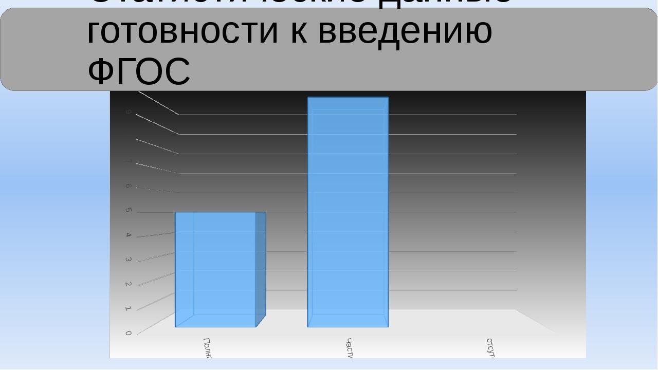 Статистические данные готовности к введению ФГОС