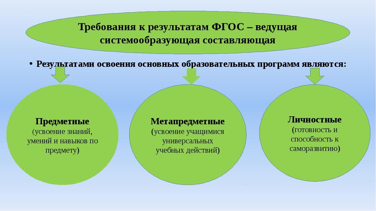 Требования к результатам ФГОС – ведущая системообразующая составляющая Резул...