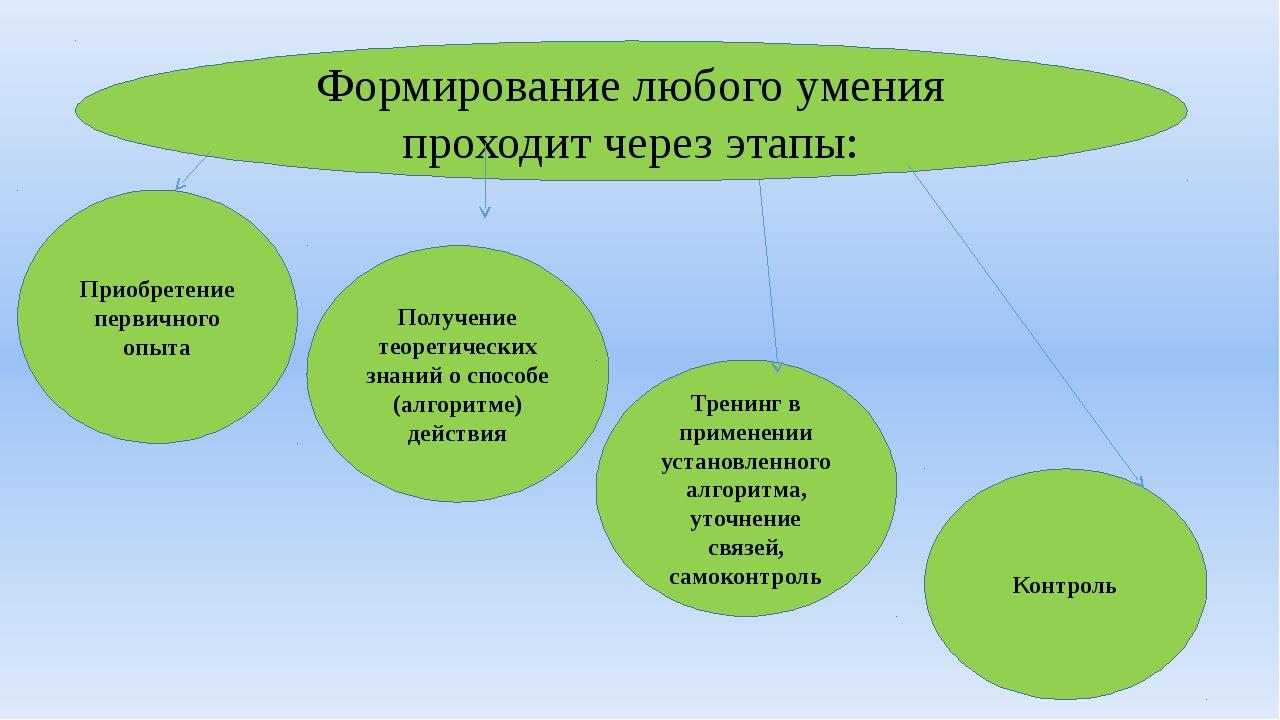 3. Формирование любого умения проходит через этапы: Приобретение первичного...