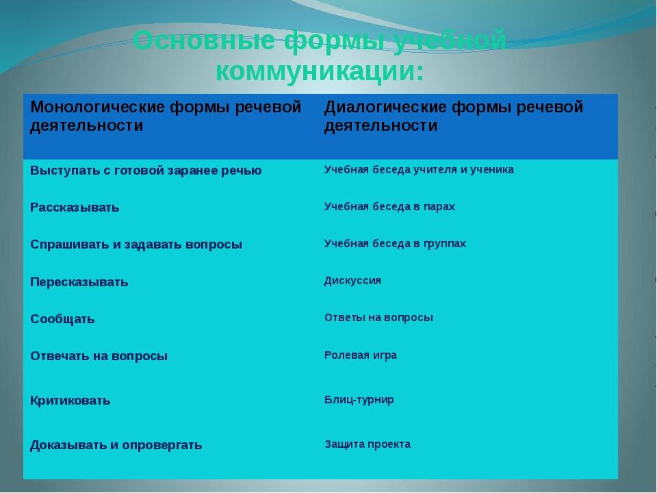 Основные формы учебной коммуникации: Монологические формы речевой деятельност...