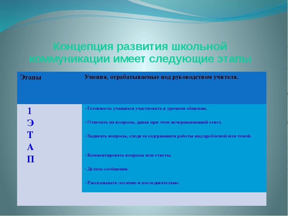 Концепция развития школьной коммуникации имеет следующие этапы Этапы Умения,...