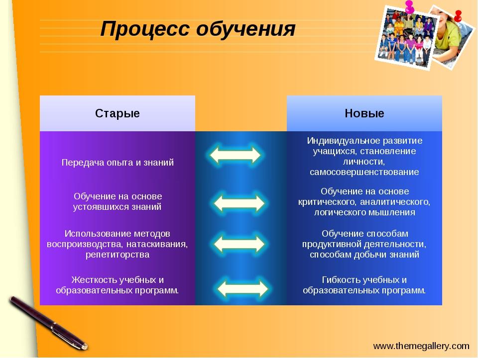Процесс обучения СтарыеНовые Передача опыта и знанийИндивидуальное развит...
