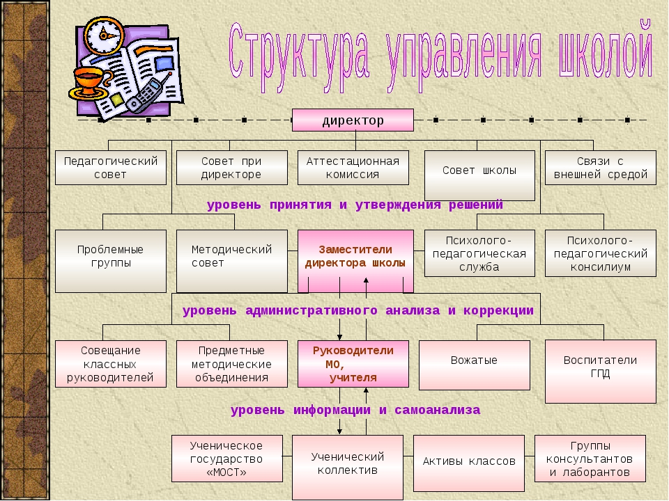 директор Педагогический совет Совет при директоре Аттестационная комиссия Свя...
