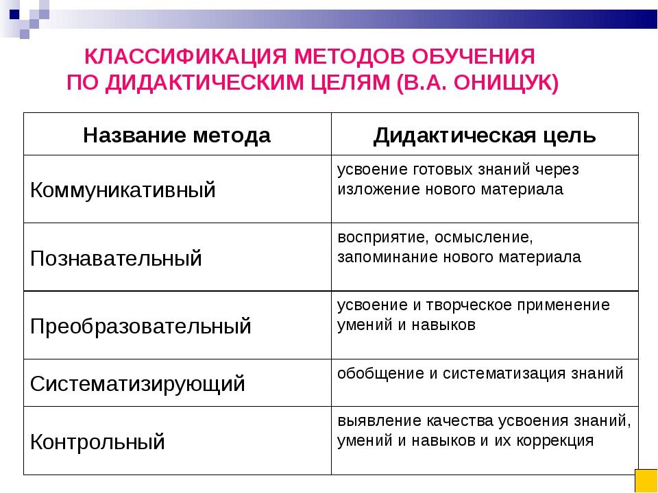 КЛАССИФИКАЦИЯ МЕТОДОВ ОБУЧЕНИЯ ПО ДИДАКТИЧЕСКИМ ЦЕЛЯМ (В.А. ОНИЩУК) выявление...