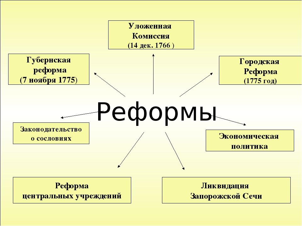 Реформы Уложенная Комиссия (14 дек. 1766 ) Губернская реформа (7 ноября 1775)...