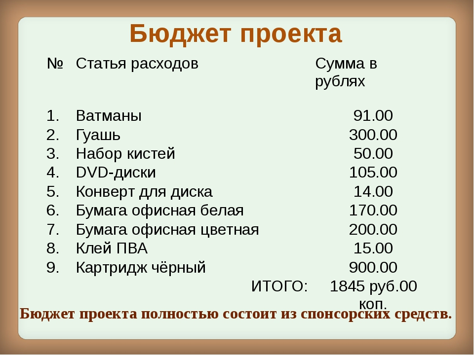 Бюджет проекта Бюджет проекта полностью состоит из спонсорских средств. № Ста...