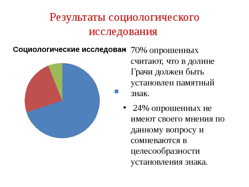 Результаты социологического исследования 70% опрошенных считают, что в долине...
