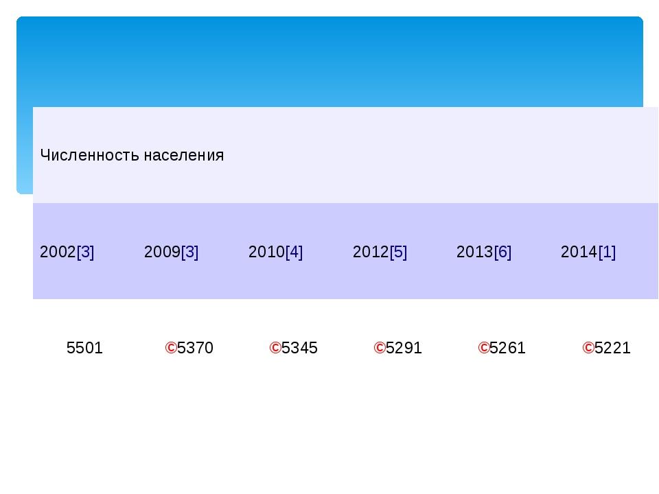 Численность населения 2002[3] 2009[3] 2010[4] 2012[5] 2013[6] 2014[1] 5501 ↘...