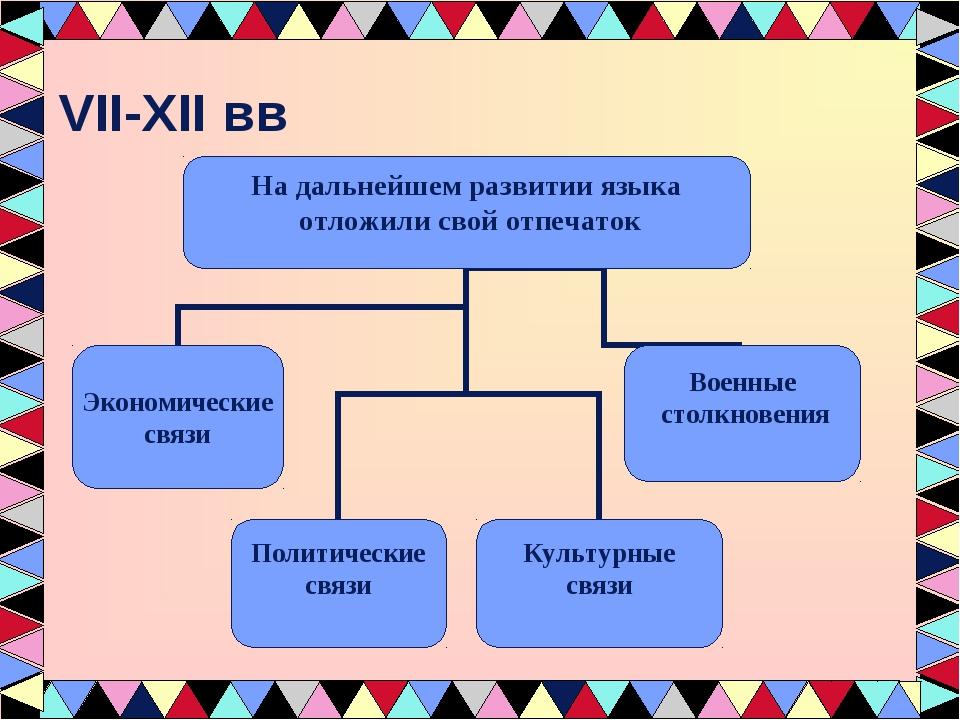 VII-XII вв
