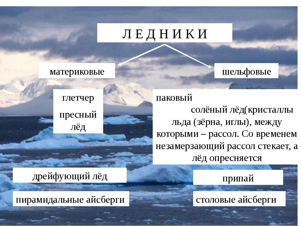 Л Е Д Н И К И материковые шельфовые глетчер пресный лёд паковый солёный лёд(...