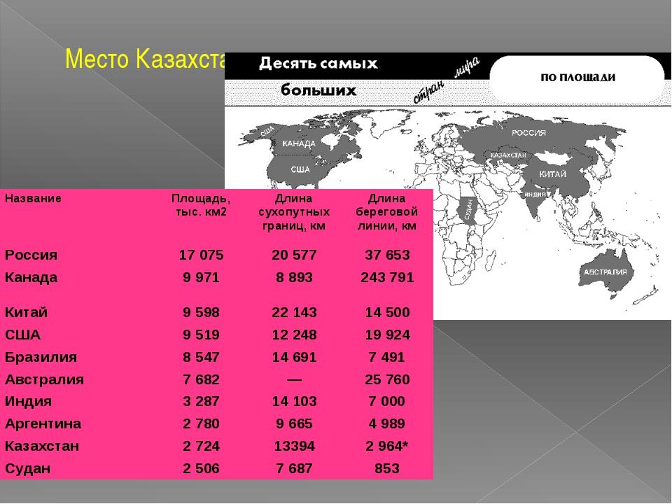 Место Казахстана в мире Название Площадь, тыс. км2 Длина сухопутных границ, к...