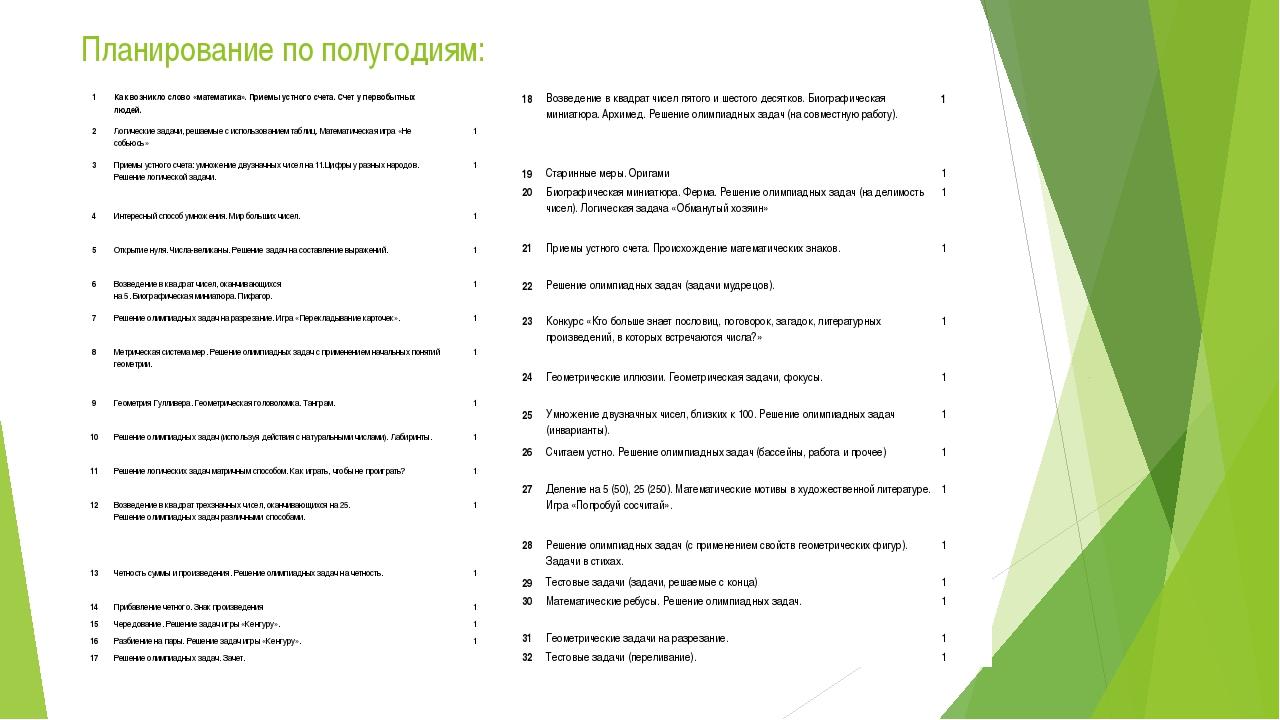 Планирование по полугодиям: Первое полугодие 1 Как возникло слово «математика...