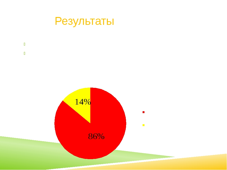 Результаты В анкетировании приняли участие 22 человека. 18 человек-(86%)- со...