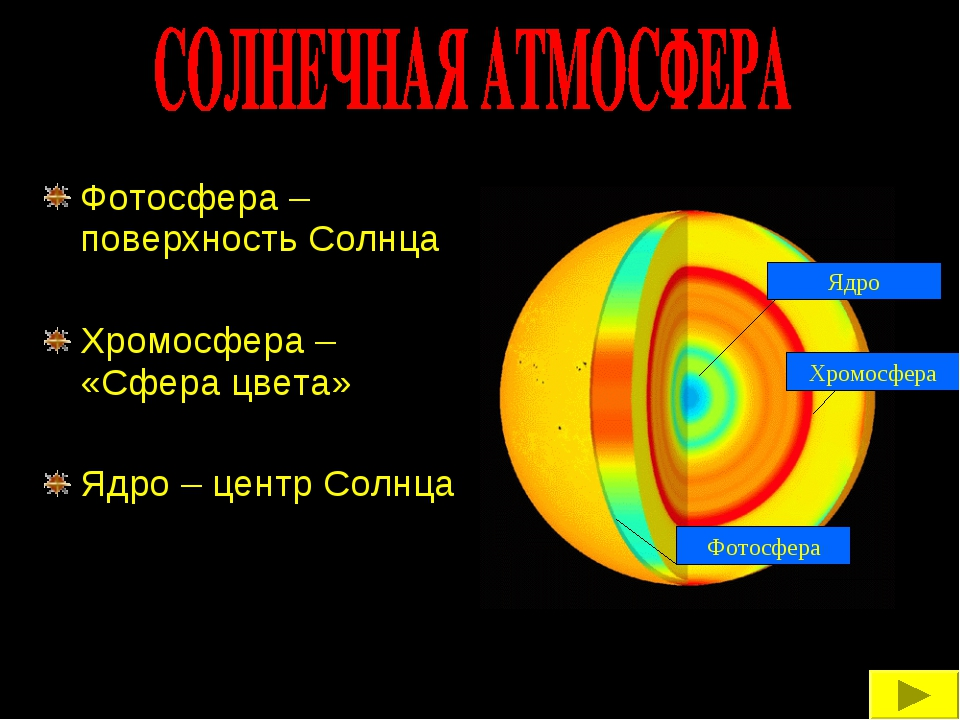 Фотосфера – поверхность Солнца Хромосфера – «Сфера цвета» Ядро – центр Солнца...