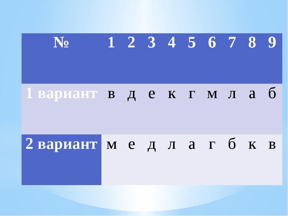 № 1 2 3 4 5 6 7 8 9 1 вариант в д е к г м л а б 2 вариант м е д л а г б к в