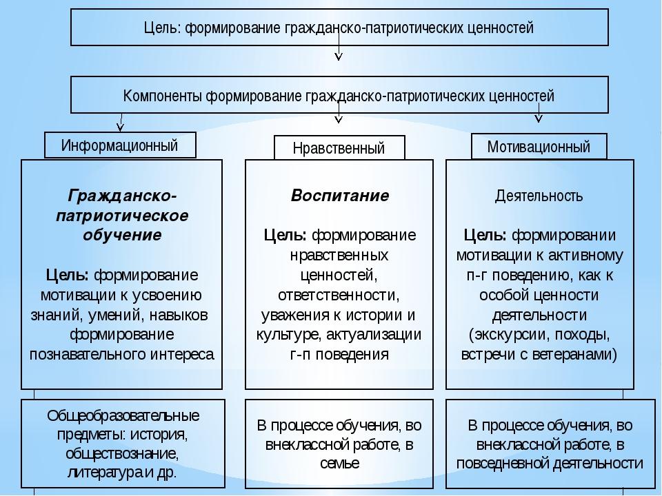 Цель: формирование гражданско-патриотических ценностей Компоненты формировани...