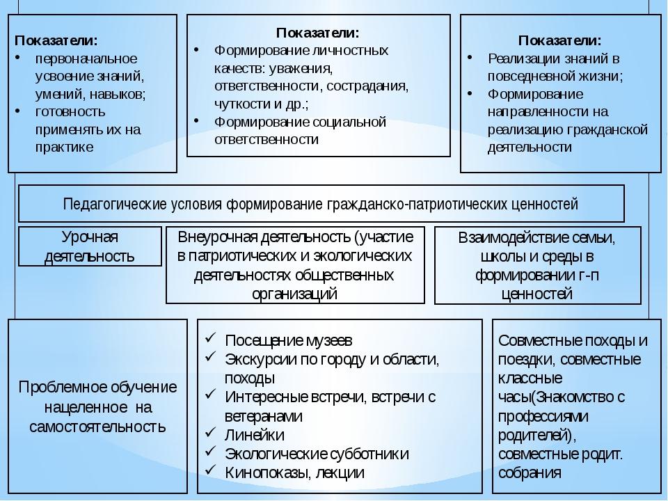 Показатели: первоначальное усвоение знаний, умений, навыков; готовность приме...
