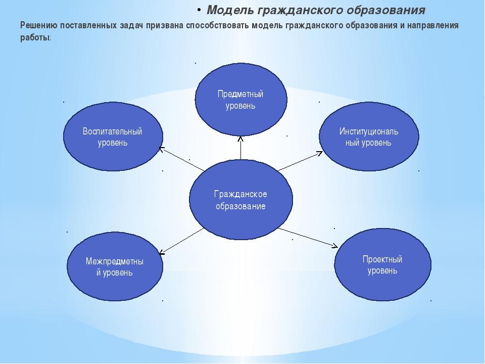 Модель гражданского образования Решению поставленных задач призвана способств...