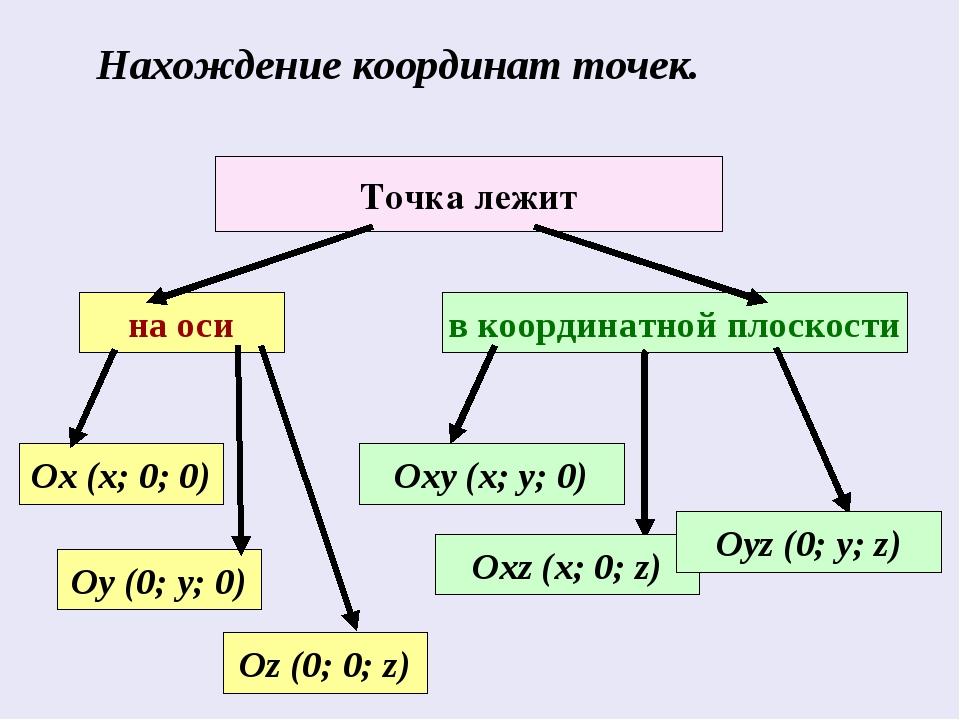 Нахождение координат точек. Точка лежит на оси Оу (0; у; 0) Ох (х; 0; 0) Оz (...