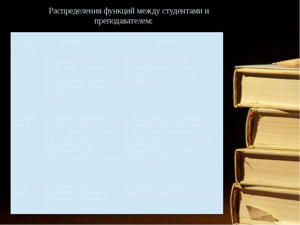 Распределения функций между студентами и преподавателем: Фазаработы Действияп...
