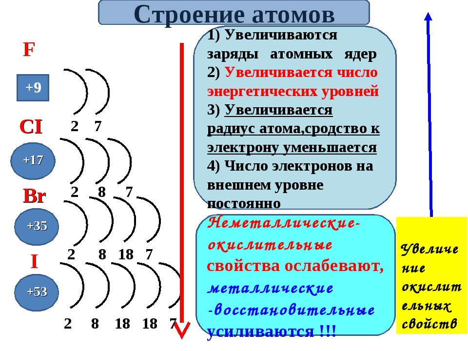+9 +53 +35 +17 Неметаллические-окислительные свойства ослабевают, металличес...