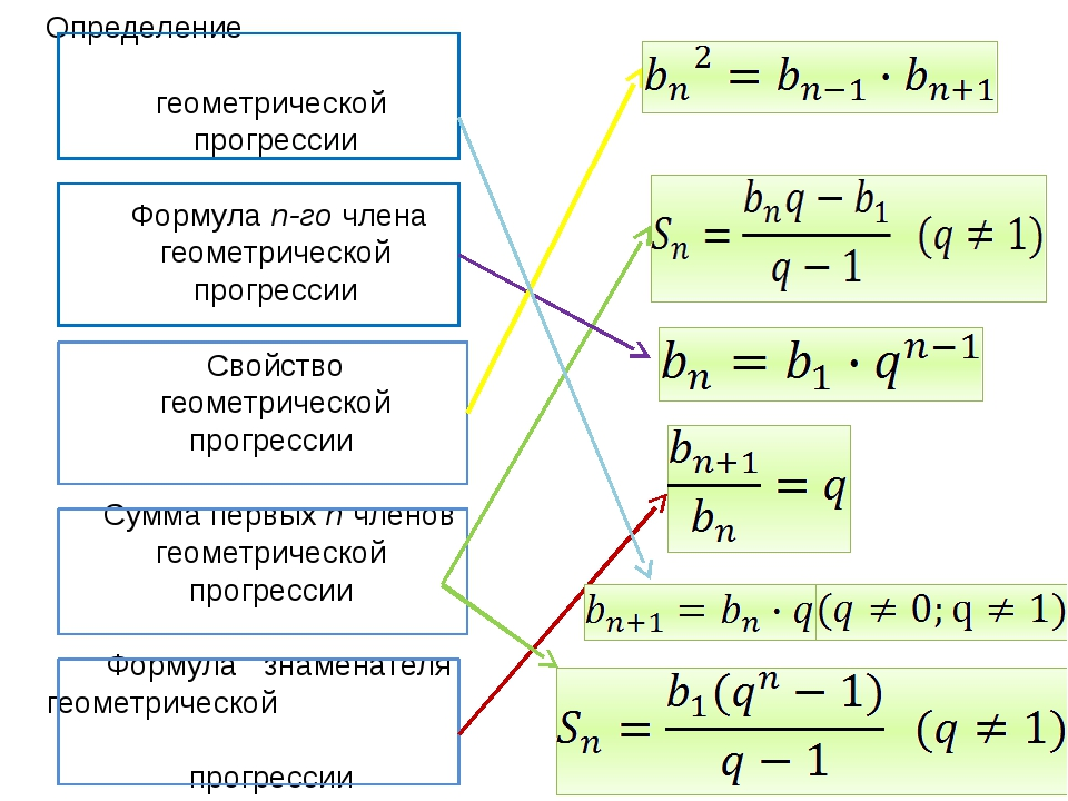 Определение геометрической прогрессии Формула n-го члена геометрической прогр...