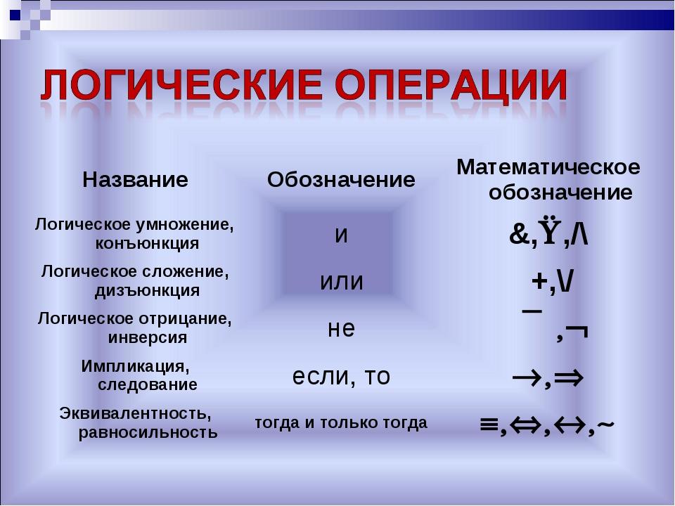 НазваниеОбозначениеМатематическое обозначение Логическое умножение, конъюнк...