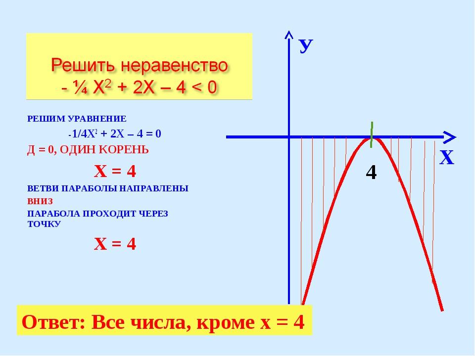 РЕШИМ УРАВНЕНИЕ -1/4Х2 + 2Х – 4 = 0 Д = 0, ОДИН КОРЕНЬ Х = 4 ВЕТВИ ПАРАБОЛЫ Н...