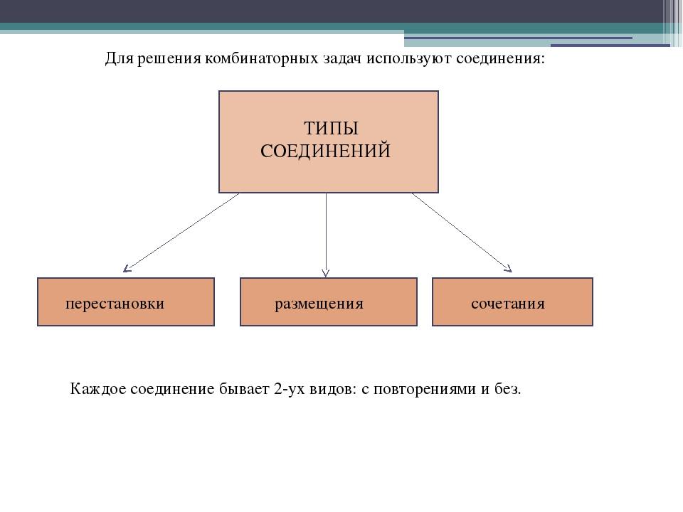 Для решения комбинаторных задач используют соединения: ТИПЫ СОЕДИНЕНИЙ перес...