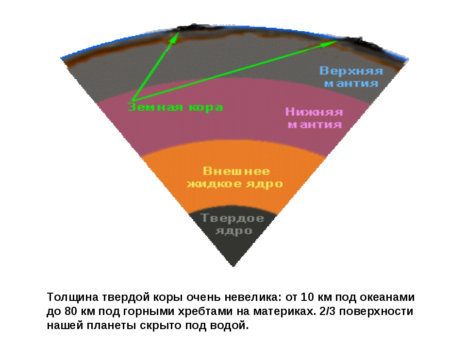 Толщина твердой коры очень невелика: от 10 км под океанами до 80 км под горны...