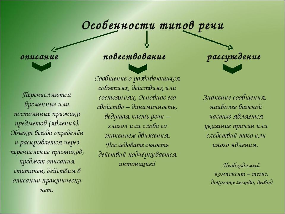 Особенности типов речи описание повествование рассуждение Перечисляются време...