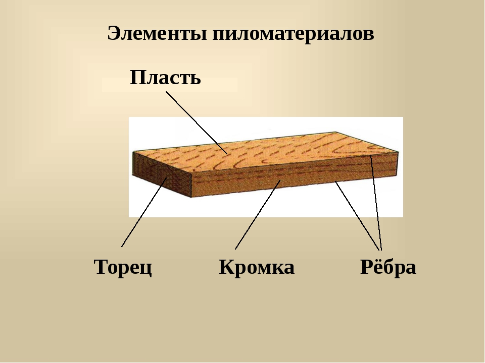 Элементы пиломатериалов Пласть Торец Кромка Рёбра