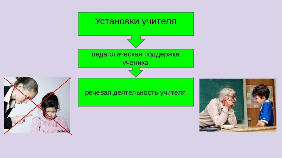 Установки учителя педагогическая поддержка ученика речевая деятельность учителя