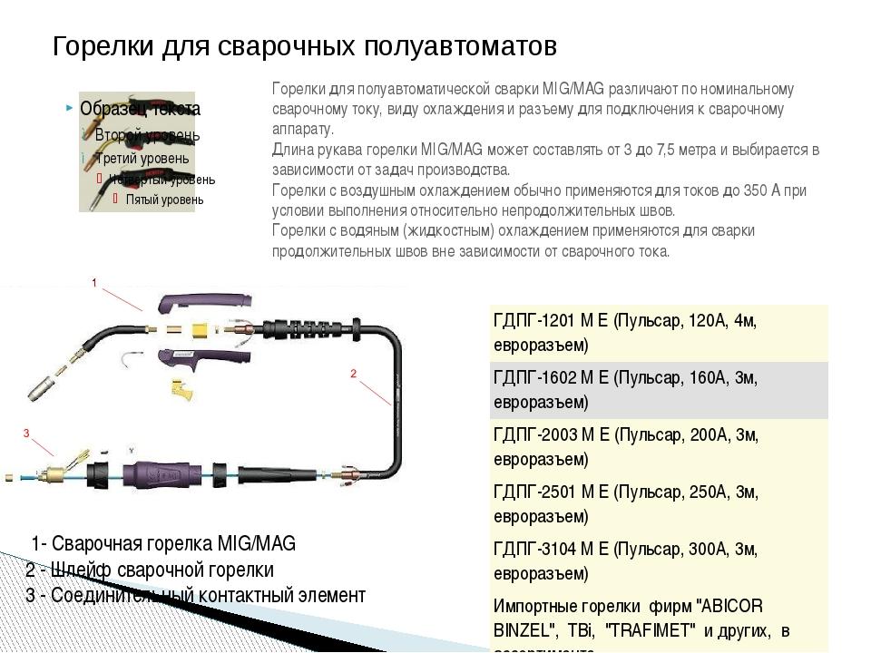 Горелки для сварочных полуавтоматов Горелки для полуавтоматической сварки MIG...